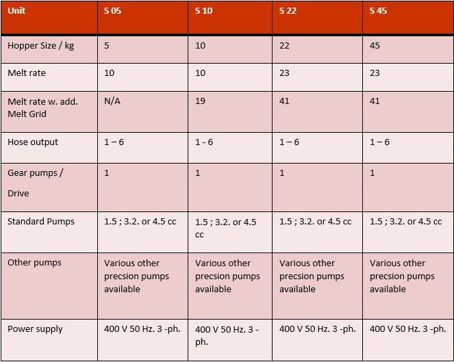S series table1
